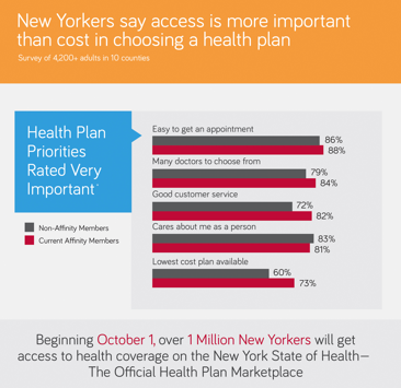 Double-Digit Premium Hikes in New York for Health Insurance